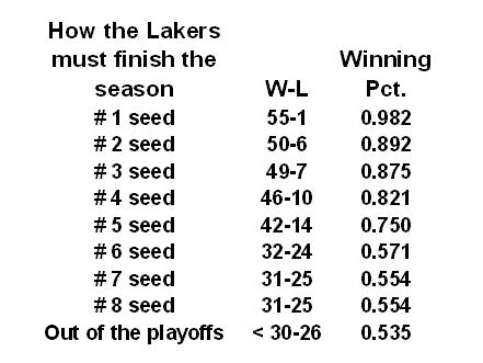 projected win loss for playoffs lakers