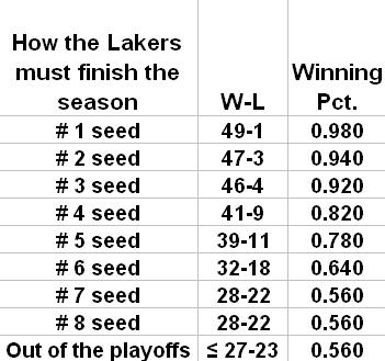 lakers projected finish 010513