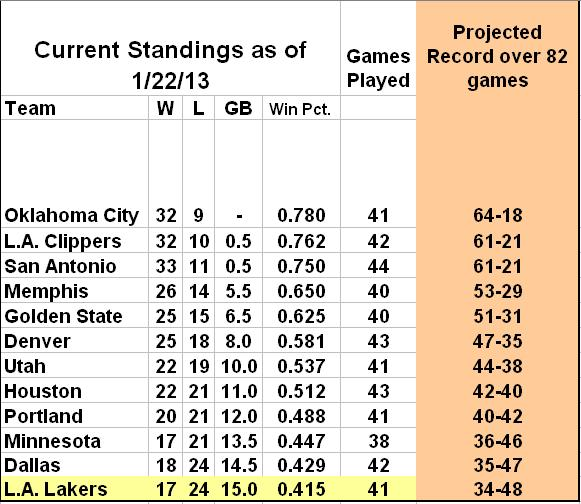 nba standings pic 1-22-13