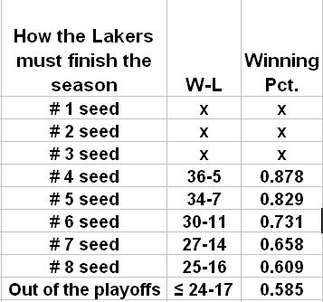 projected win loss for playoffs lakers 1-22-13