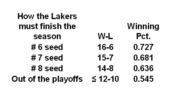 how lakers must finish 030413