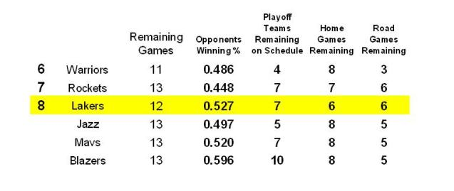 Remaining 12 games opponents home road