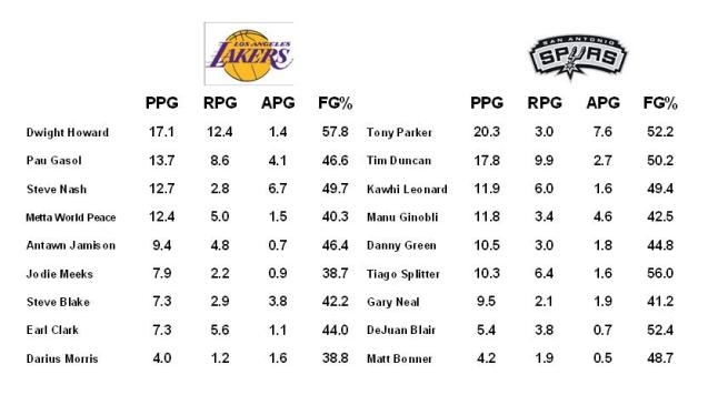 lakers spurs first round stats